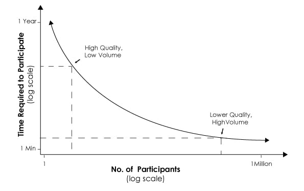 Quality versus quantity in online participation