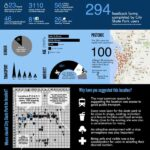 City of Adelaide Infographic