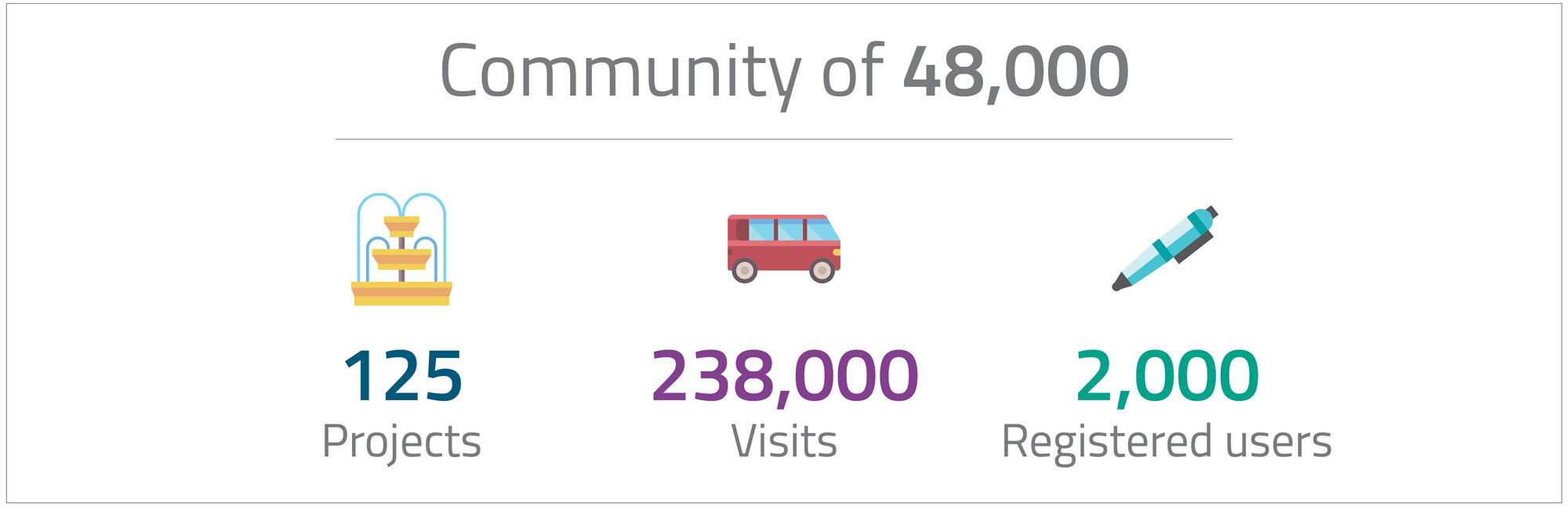 125 projects, 238000 visits, 2000 registered users