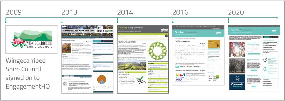 10 years of digital engagement timeline