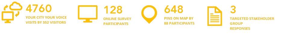 online community engagement stats