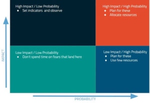 community engagement risk matrix